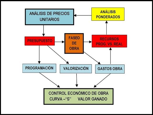 Diagrama Faseo 3